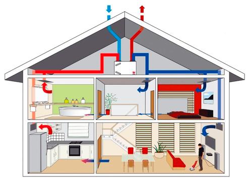 Вентиляция дома без потери тепла